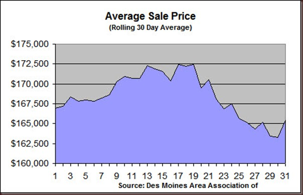 2010 December Avg Sale Price