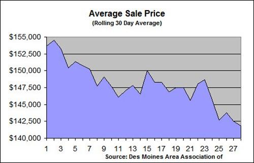 2011 Feburary Avg Sale Price