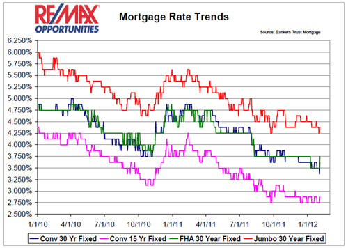 Mortgage Interest Rate Trends