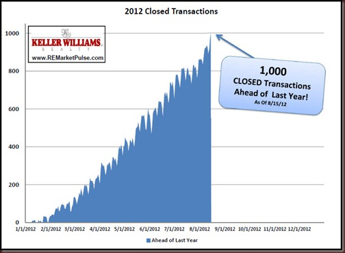 Sold Ahead of 2011 as of 8-15-12 Graphic