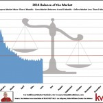 May Des Moines Balance of the Market Report