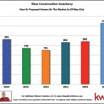 May Des Moines New Construction Inventory
