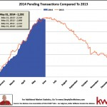 May Des Moines Pending Transaction Count