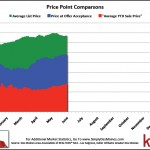 May Des Moines Price Point