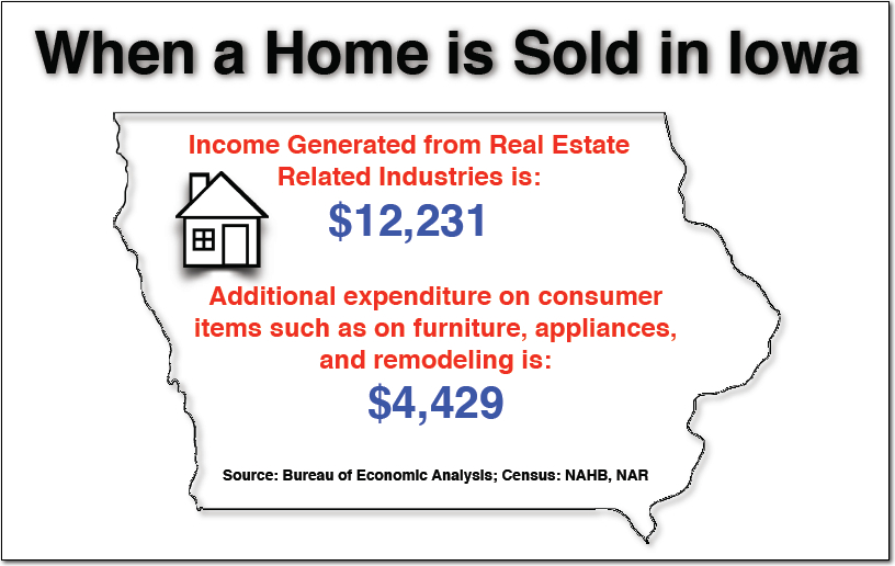 Economic Impact of Homes Sold In Iowa