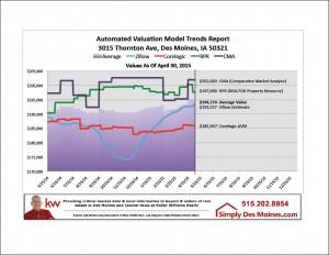 Apr Des Moines AVM Trends Report Graphic