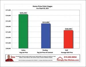 Apr Des Moines Active Pending Sold Stages Graphic