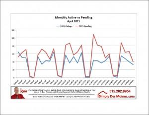 Apr Des Moines Active vs Pending Graphic