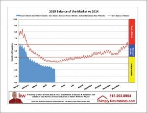 Apr Des Moines Balance of Market Graphic