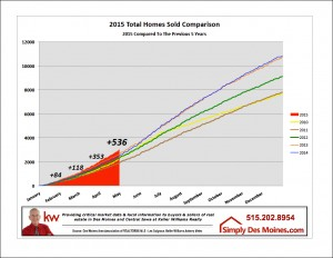 Apr Des Moines Homes Sold YTD Graphic