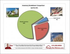 Apr Des Moines Inventory Comparison Graphic