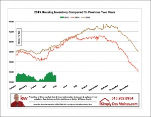 Apr Des Moines Listing Inventory Graphic