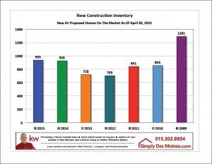 Apr Des Moines New Construction Inventory Graphic