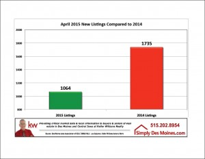 Apr Des Moines New Listings Taken This Month Graphic