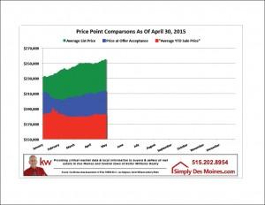 Apr Des Moines Price Point Comparison Graphic