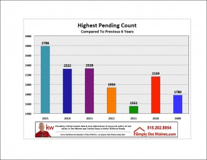 Apr Highest Pending Count YTD Graphic