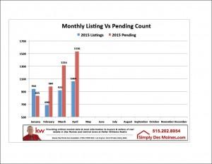 Apr Listing vs Pending Graphic