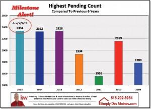 Highest Pending Count