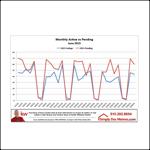 June Des Moines Active vs Pending Graphic