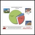 June Des Moines Inventory Comparison Graphic