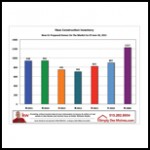 June Des Moines New Construction Inventory Graphic