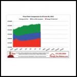 June Des Moines Price Point Comparison Graphic