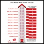 June For Sale By Price Range Graphic