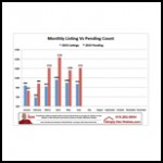 June Listing vs Pending Graphic