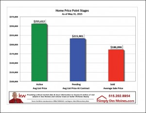 May Des Moines Active Pending Sold Stages