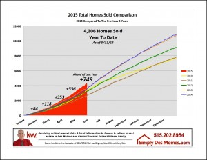 May Des Moines Homes Sold YTD