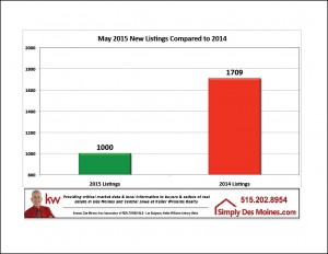 May Des Moines New Listings Taken This Month