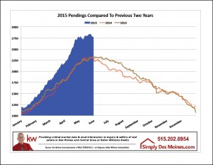May Des Moines Pending Inventory