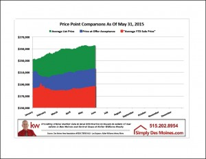 May Des Moines Price Point Comparison