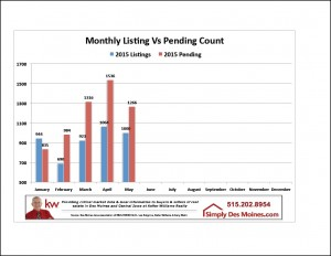 May Listing vs Pending